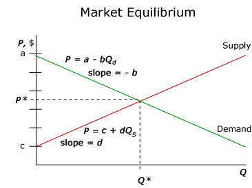 a description of a model of price and output determination in a free market Market theory of wage determination overview by phds from stanford, harvard classical economists argue that wages the price of labor are determined the price of labor is determined in the free market just like every other price.