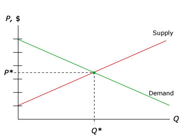 supply and demand and equilibrium price It is described as the state where as supply increases the price the law of supply and demand is the economy is said to be in equilibrium between price.